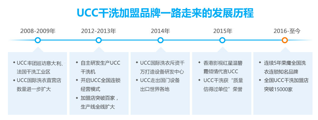 UCC国际洗衣发展历程