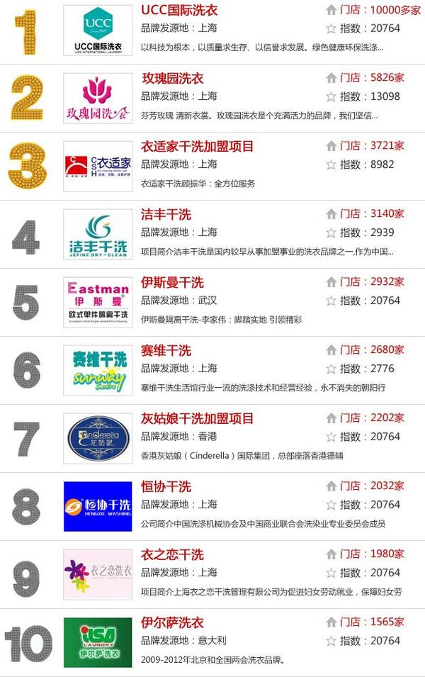 中国干洗店十大品牌